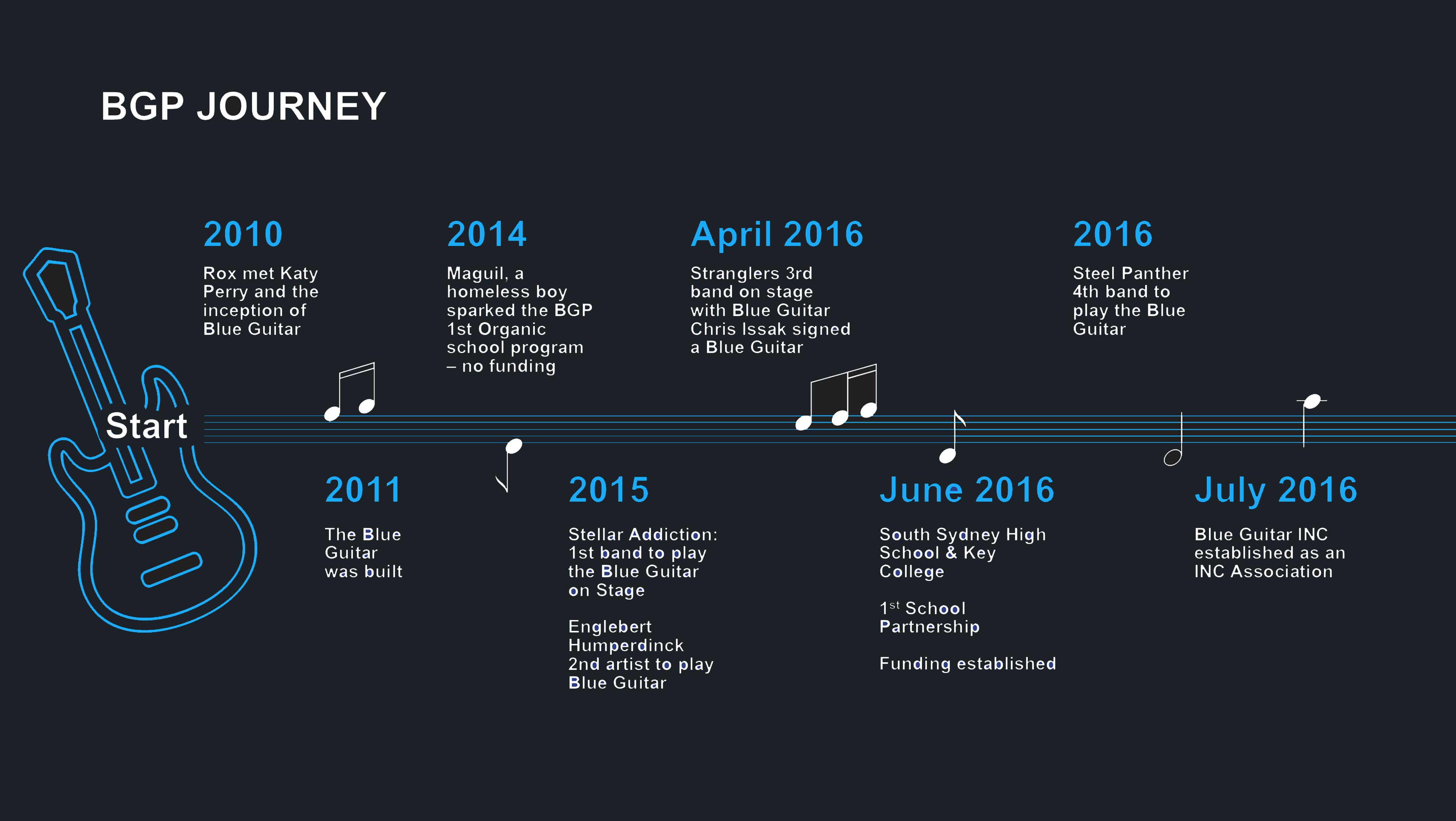 BGP_Timeline_DarkGray