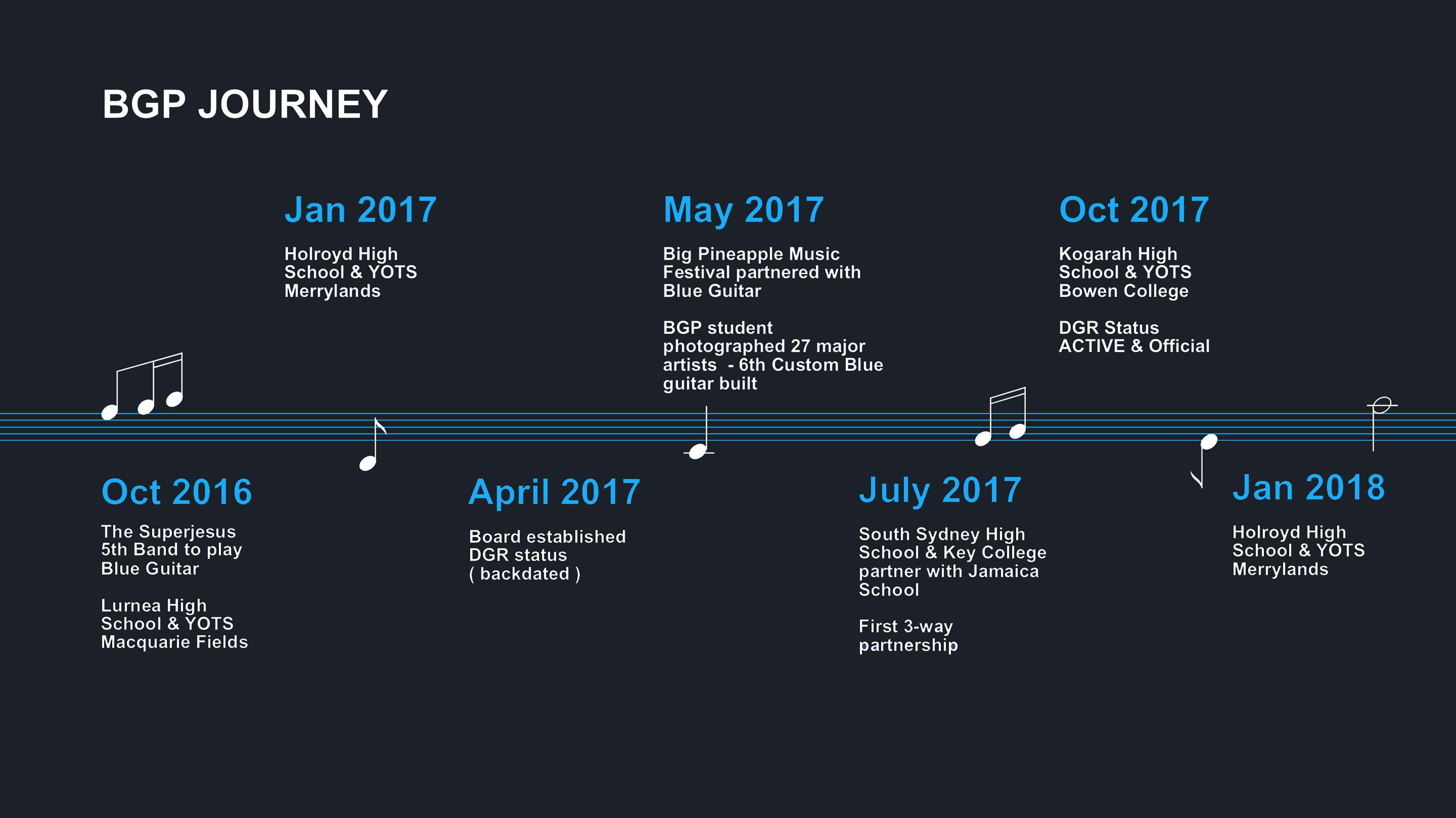 BGP_timeline_Darkgray2